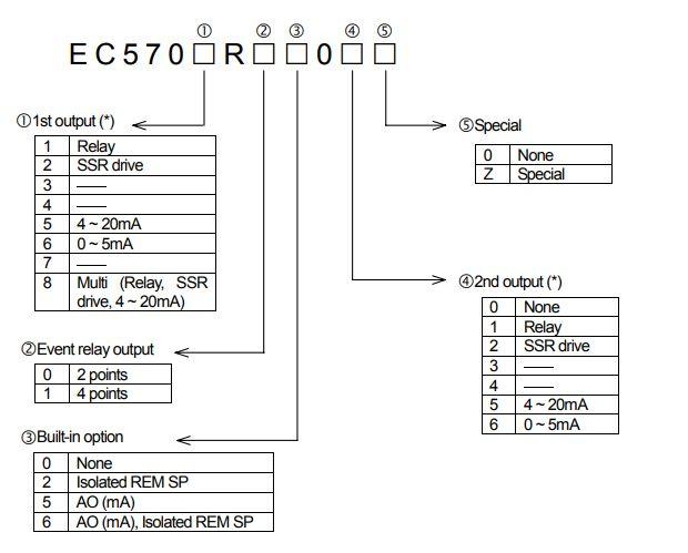 Bộ điều khiển nhiệt độ EC5700R Nireco | Temperature Controller EC5700R Nireco