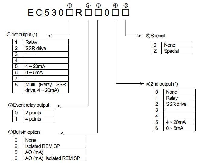 EC5300R Bộ điều khiển nhiệt độ Ohkura | EC5300R Temperature Controllers